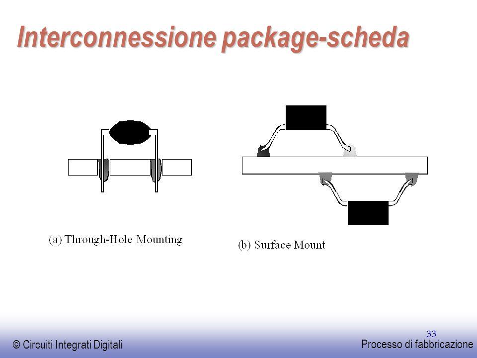 Interconnessione package-scheda