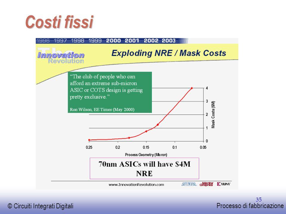 EE141 Costi fissi