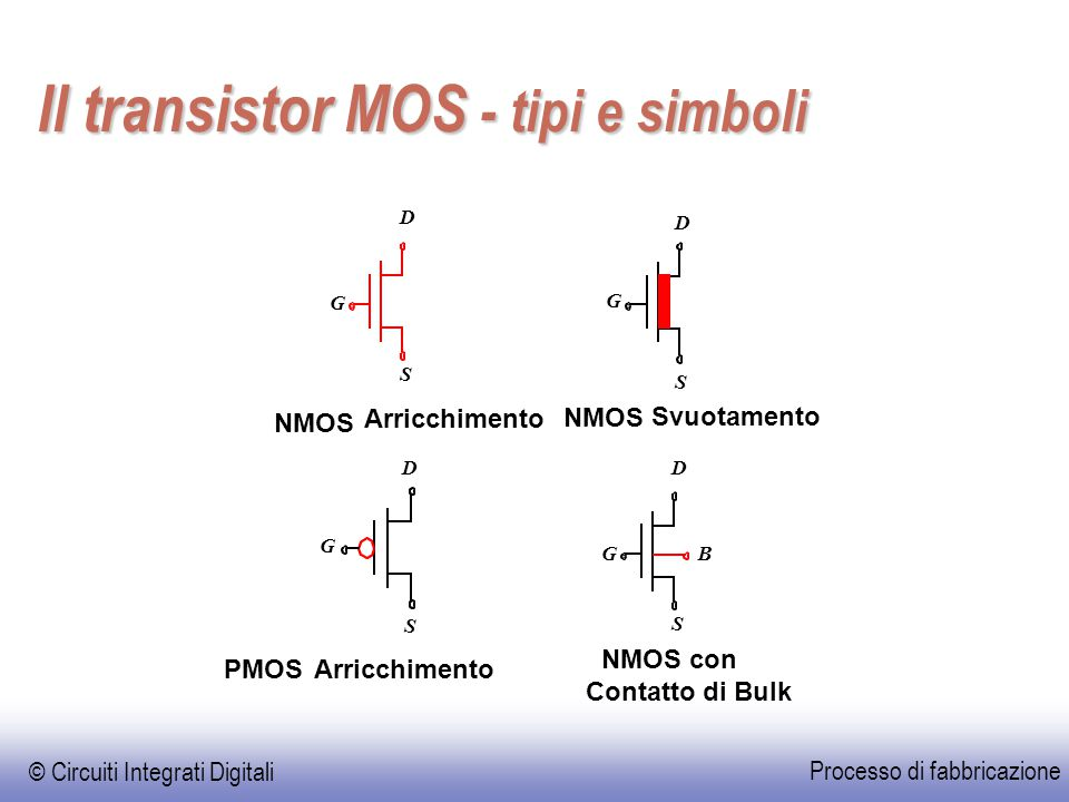 Il transistor MOS - tipi e simboli