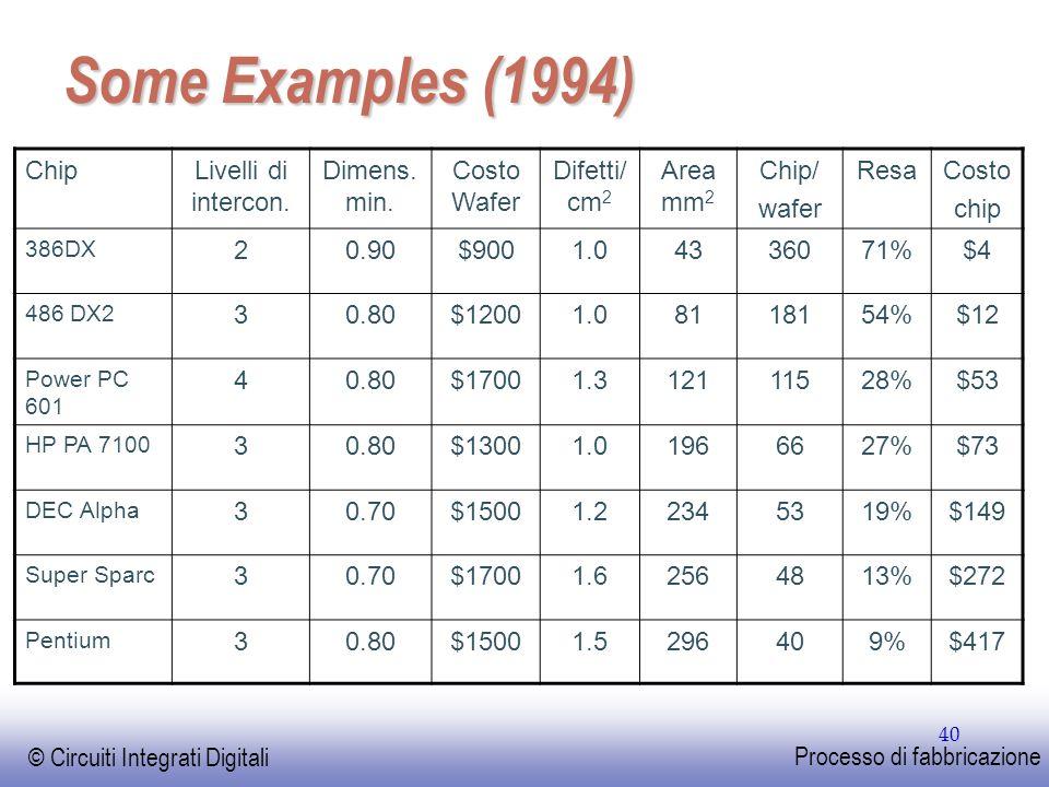 Some Examples (1994) Chip Livelli di intercon. Dimens. min.