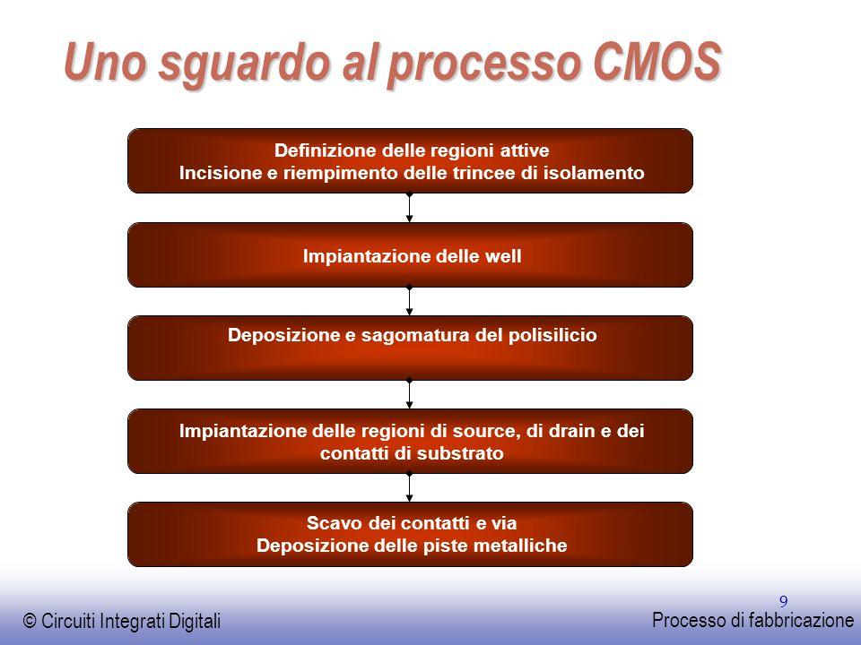 Uno sguardo al processo CMOS