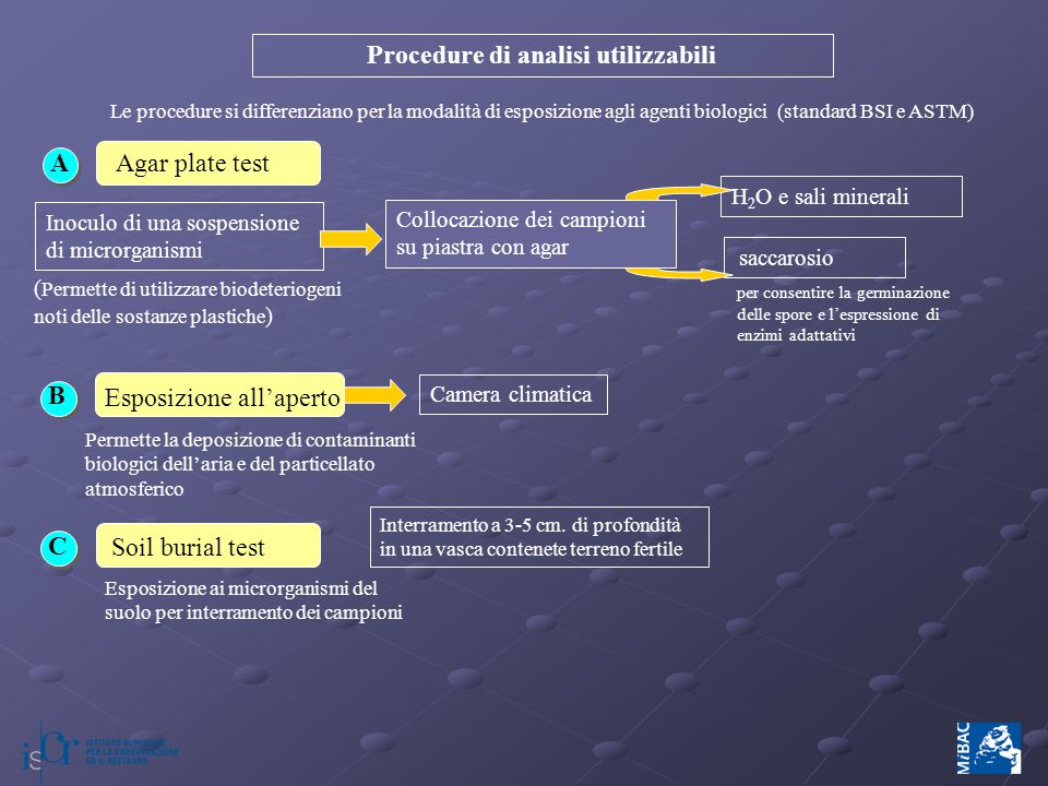 Procedure di analisi utilizzabili