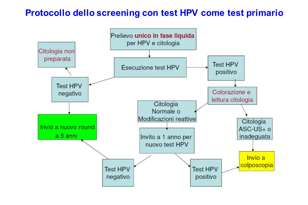 Protocollo dello screening con test HPV come test primario