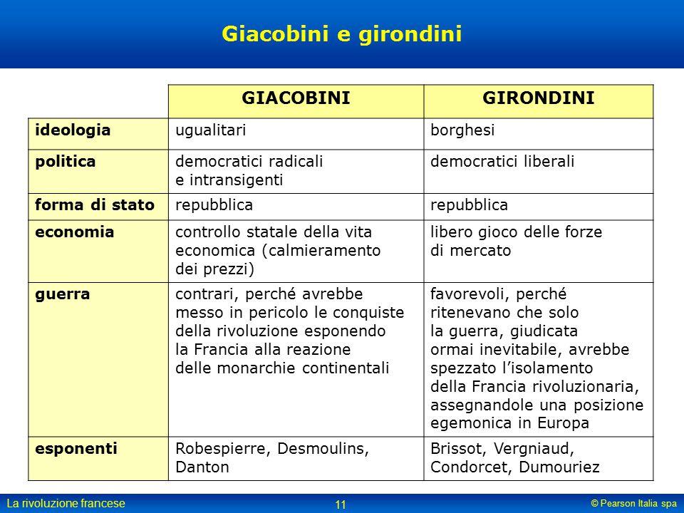 Giacobini e girondini GIACOBINI GIRONDINI ideologia ugualitari