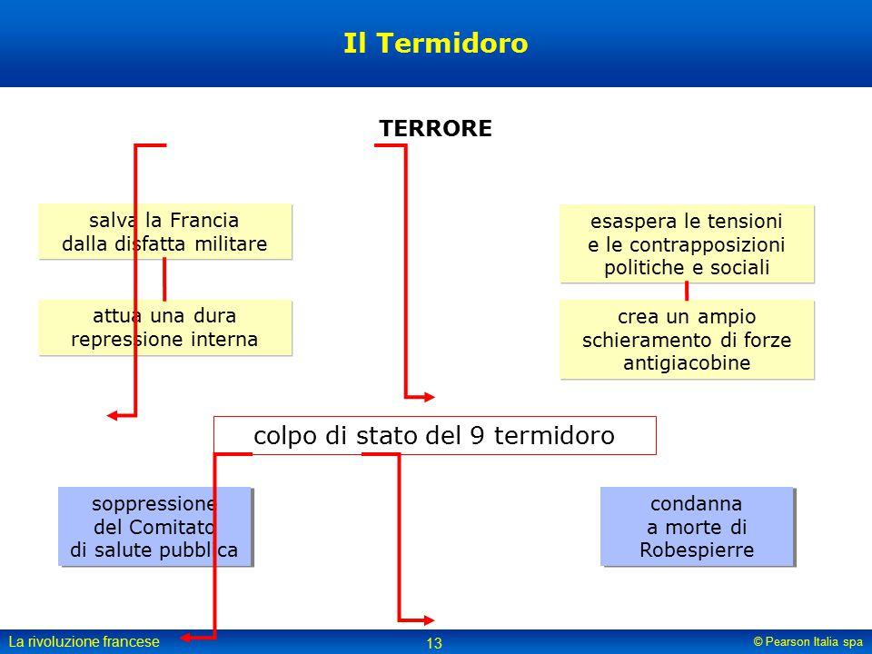 Il Termidoro colpo di stato del 9 termidoro TERRORE