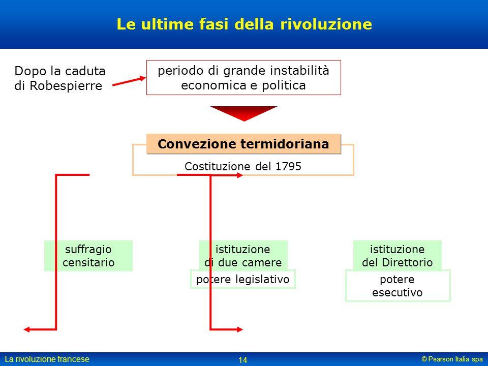 Le ultime fasi della rivoluzione Convezione termidoriana