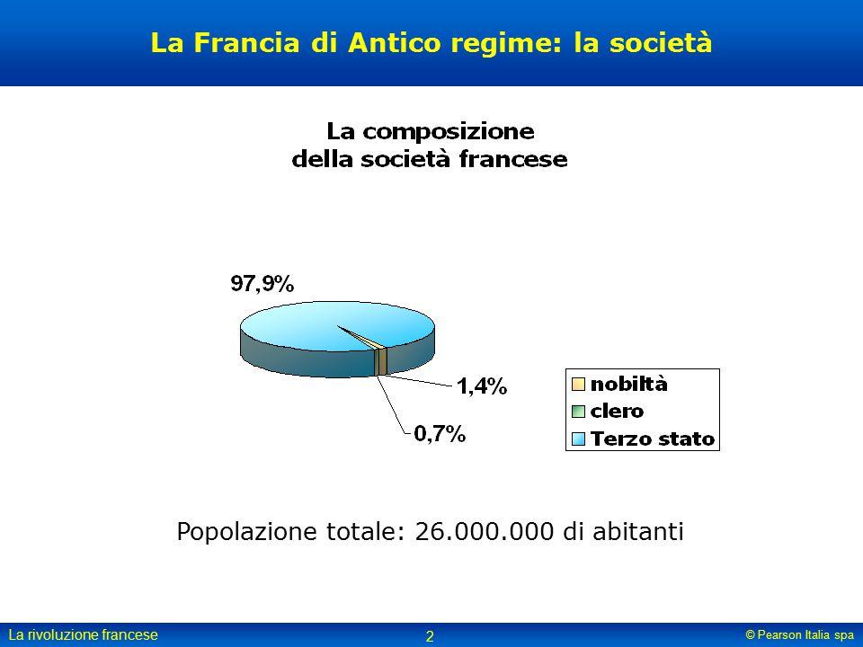 La Francia di Antico regime: la società
