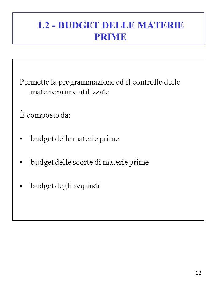 1.2 - BUDGET DELLE MATERIE PRIME
