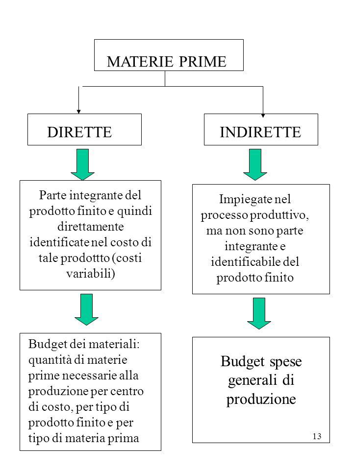 Budget spese generali di produzione