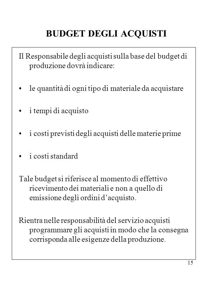 BUDGET DEGLI ACQUISTI Il Responsabile degli acquisti sulla base del budget di produzione dovrà indicare: