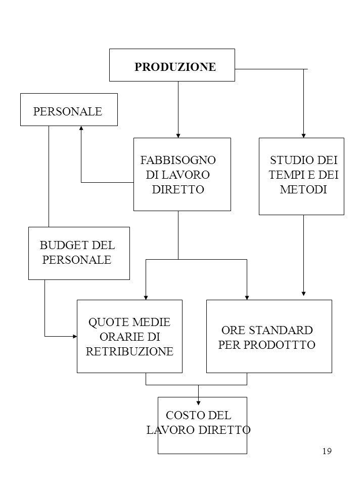 FABBISOGNO DI LAVORO DIRETTO STUDIO DEI TEMPI E DEI METODI