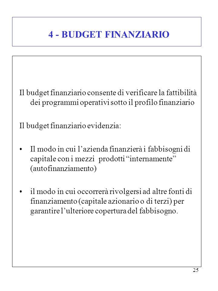 4 - BUDGET FINANZIARIO Il budget finanziario consente di verificare la fattibilità dei programmi operativi sotto il profilo finanziario.