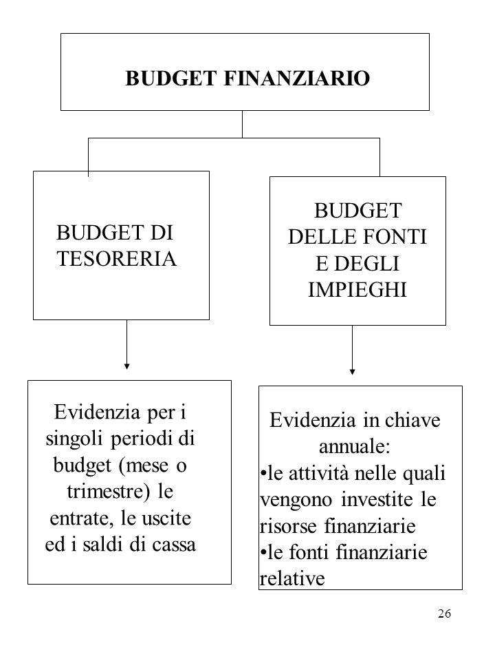 BUDGET DELLE FONTI E DEGLI IMPIEGHI BUDGET DI TESORERIA