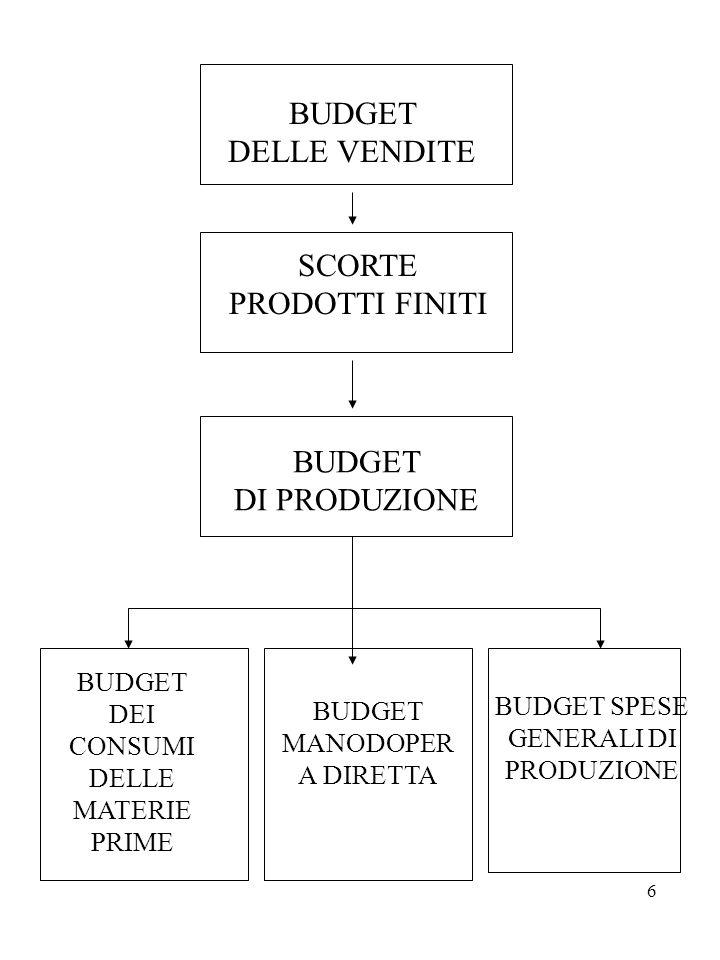 BUDGET DELLE VENDITE SCORTE PRODOTTI FINITI BUDGET DI PRODUZIONE