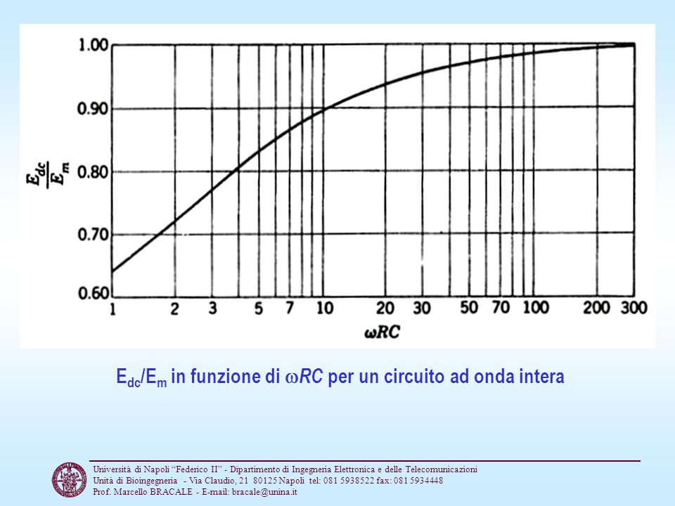 Edc/Em in funzione di RC per un circuito ad onda intera