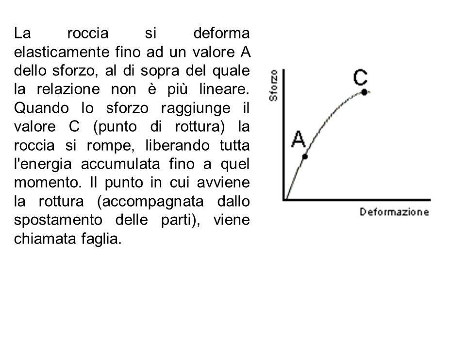 La roccia si deforma elasticamente fino ad un valore A dello sforzo, al di sopra del quale la relazione non è più lineare.