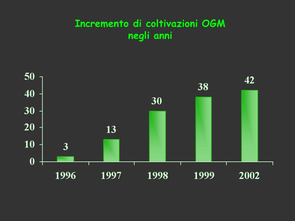 Incremento di coltivazioni OGM
