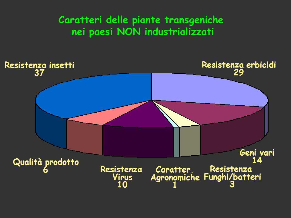 Caratteri delle piante transgeniche nei paesi NON industrializzati