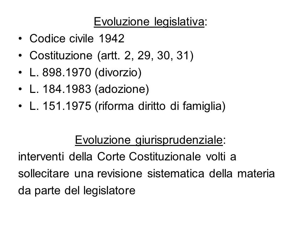 Evoluzione legislativa: Codice civile 1942