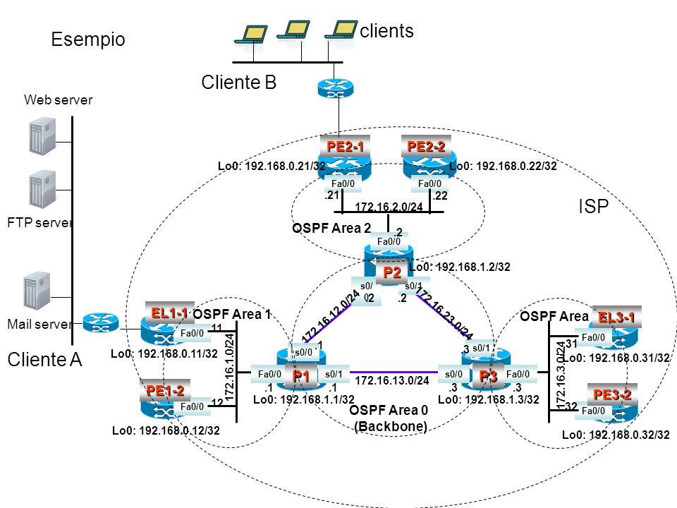 clients Esempio Cliente B ISP Cliente A P2 P1 P3 Web server PE2-1