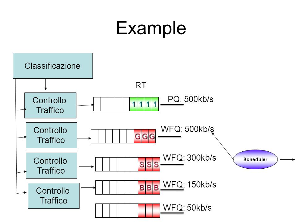 Example Classificazione RT Controllo PQ, 500kb/s Traffico Controllo
