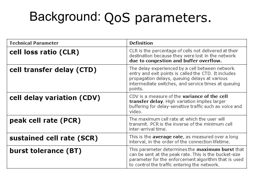 Background: QoS parameters.