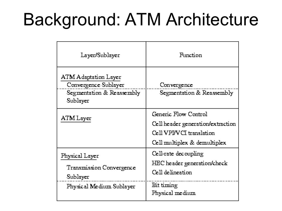 Background: ATM Architecture