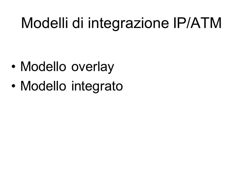 Modelli di integrazione IP/ATM