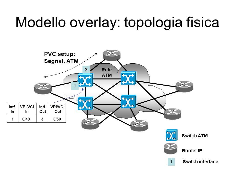 Modello overlay: topologia fisica