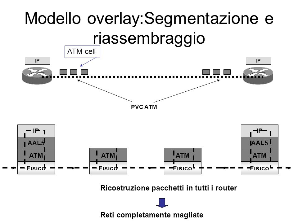 Modello overlay:Segmentazione e riassembraggio