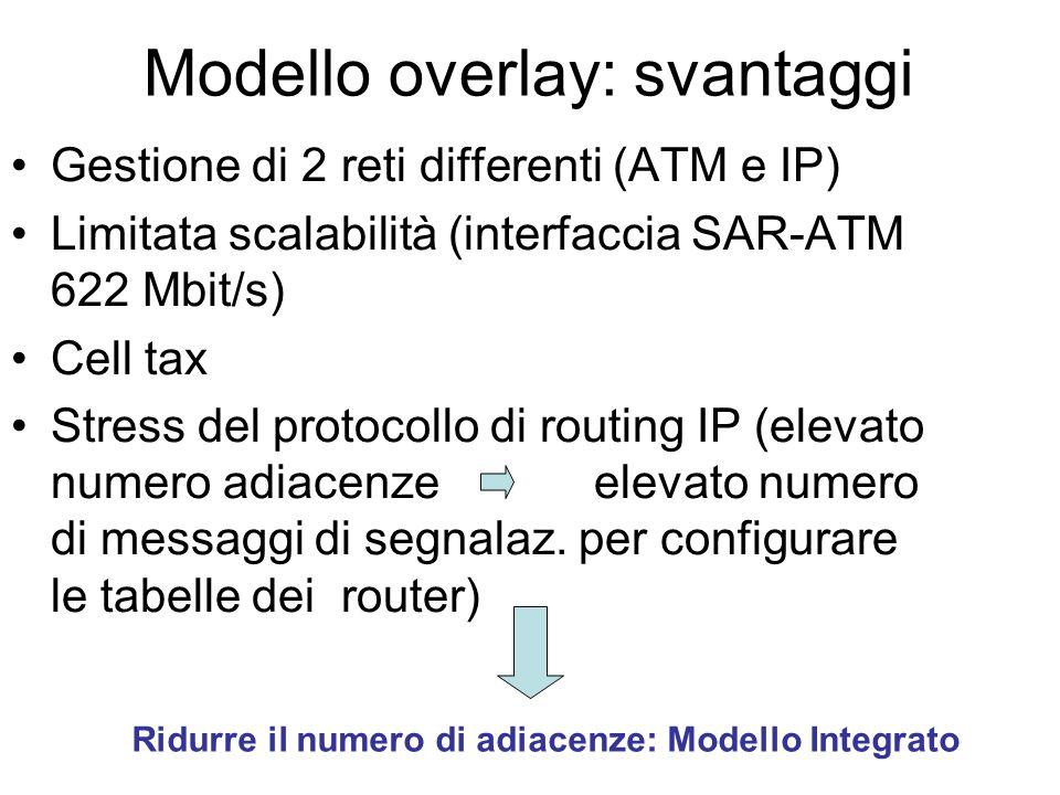 Modello overlay: svantaggi