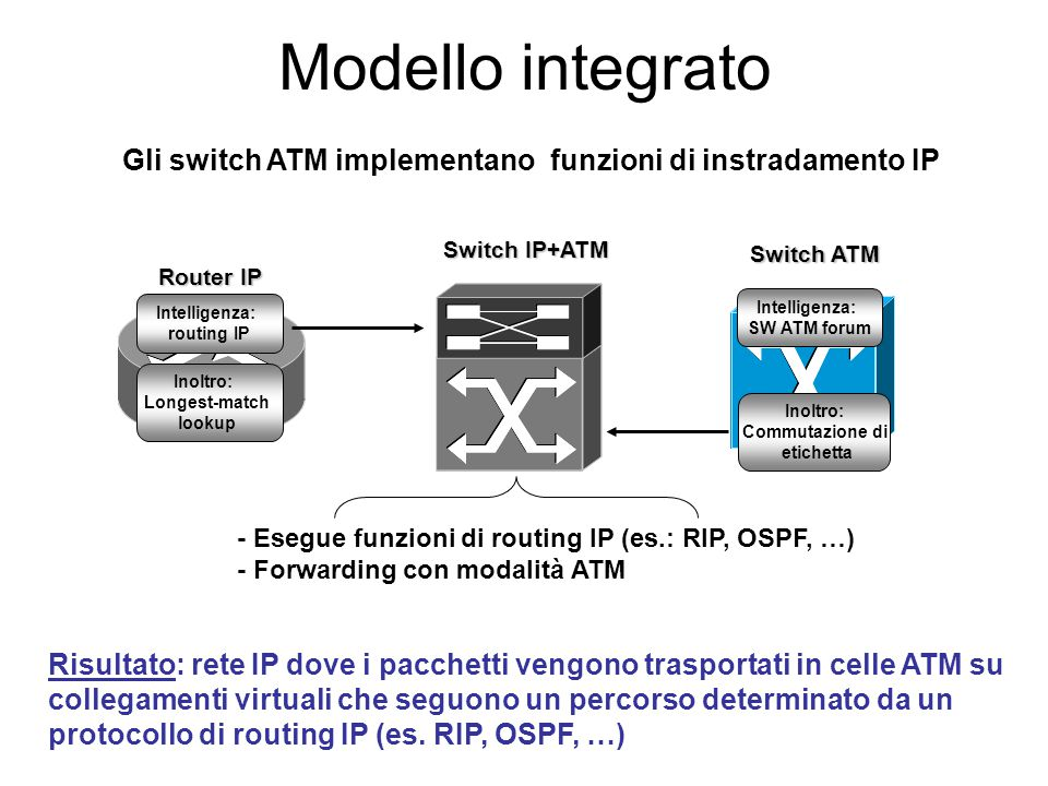 Modello integrato Gli switch ATM implementano funzioni di instradamento IP. Switch IP+ATM. Switch ATM.
