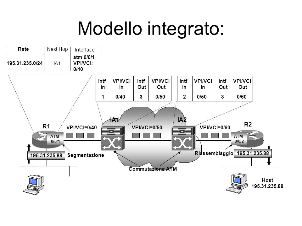 Modello integrato: IA1 IA2 R2 R1 Rete Next Hop Interface atm 0/0/1