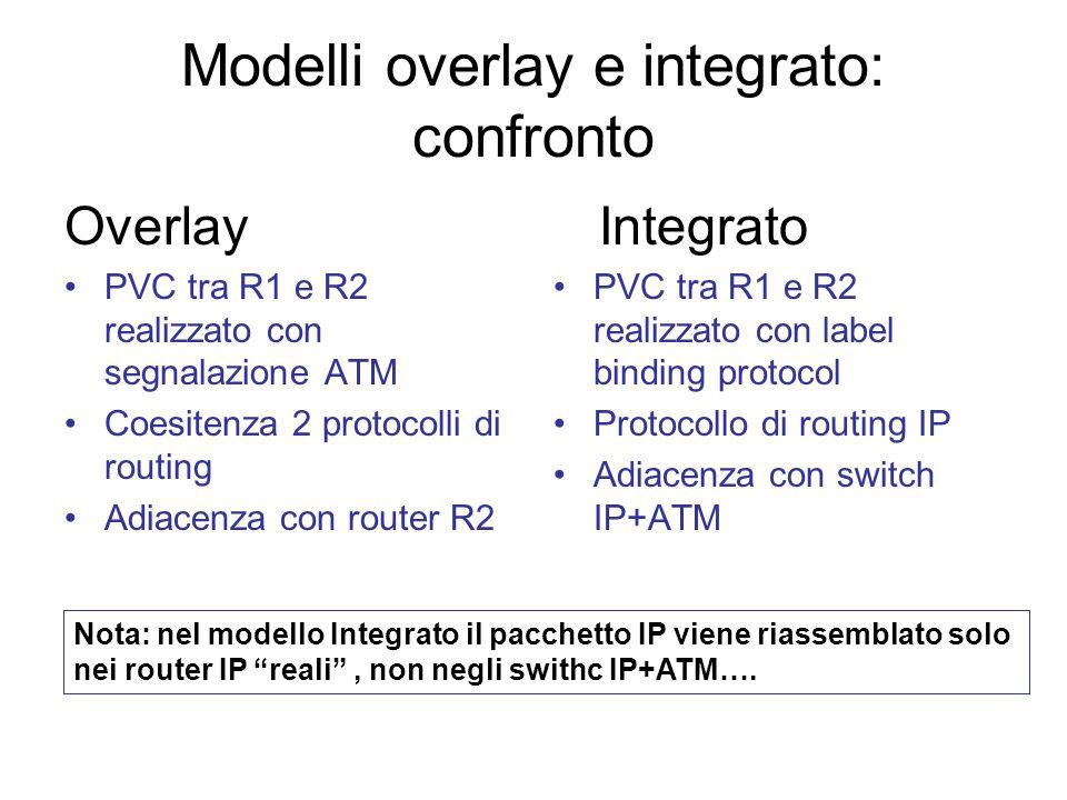 Modelli overlay e integrato: confronto