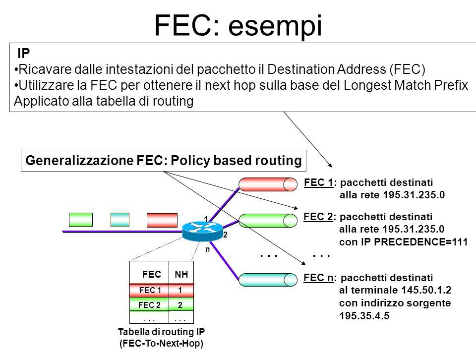 FEC: esempi IP. Ricavare dalle intestazioni del pacchetto il Destination Address (FEC)