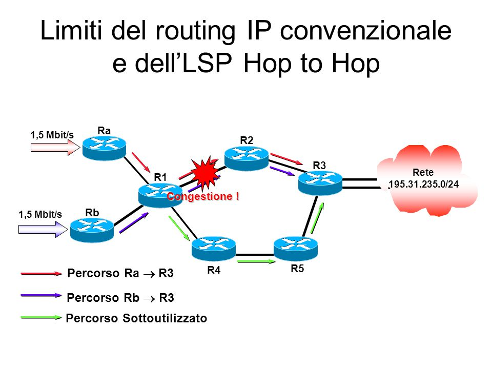 Limiti del routing IP convenzionale e dell'LSP Hop to Hop