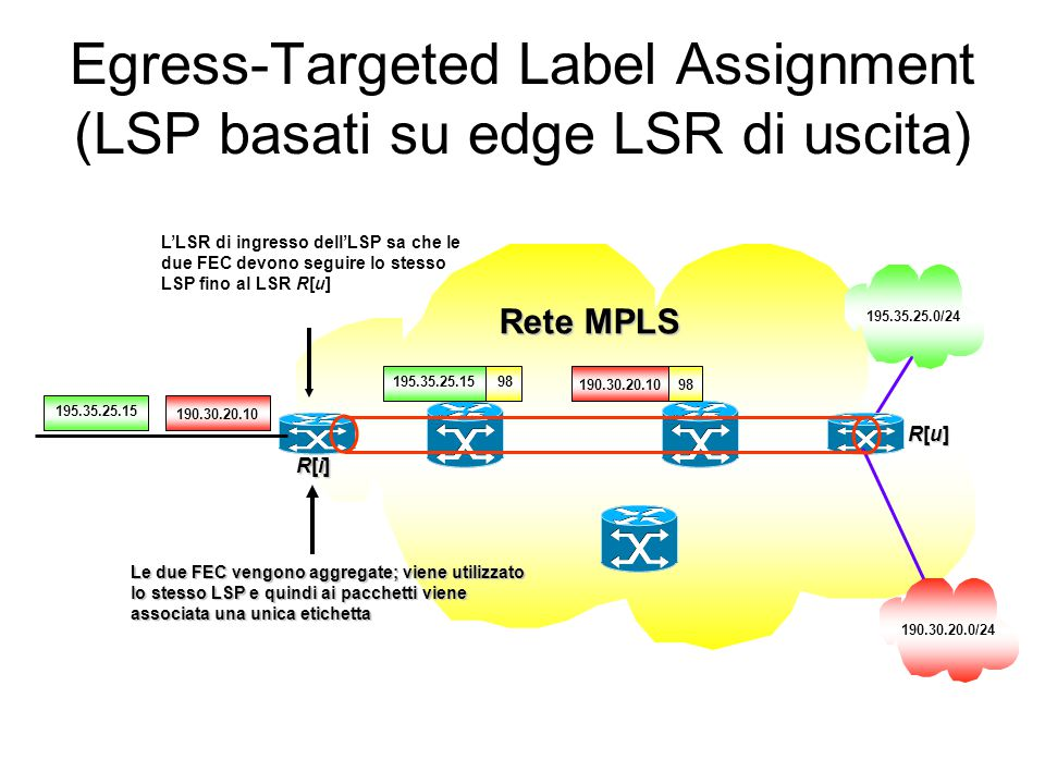 Egress-Targeted Label Assignment (LSP basati su edge LSR di uscita)