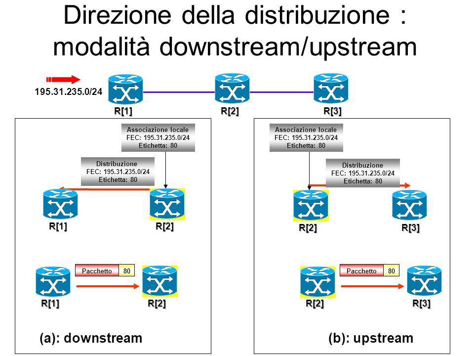 Direzione della distribuzione : modalità downstream/upstream