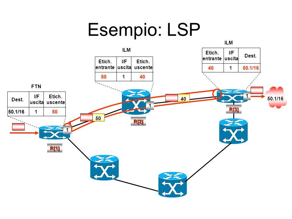 Esempio: LSP 1 ILM ILM Etich. entrante I/F uscita Dest. Etich.