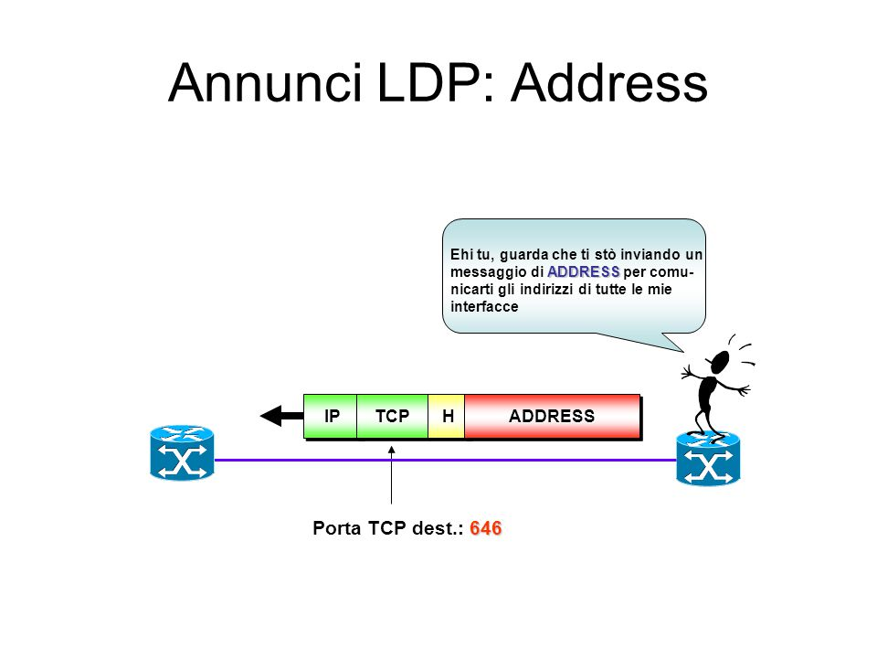 Annunci LDP: Address Porta TCP dest.: 646 IP TCP H ADDRESS