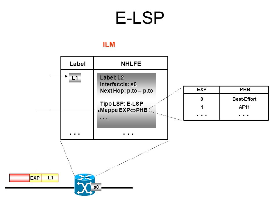 E-LSP . . . . . . . . . . . . ILM Label NHLFE L1 Label: L2