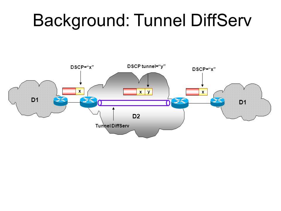 Background: Tunnel DiffServ