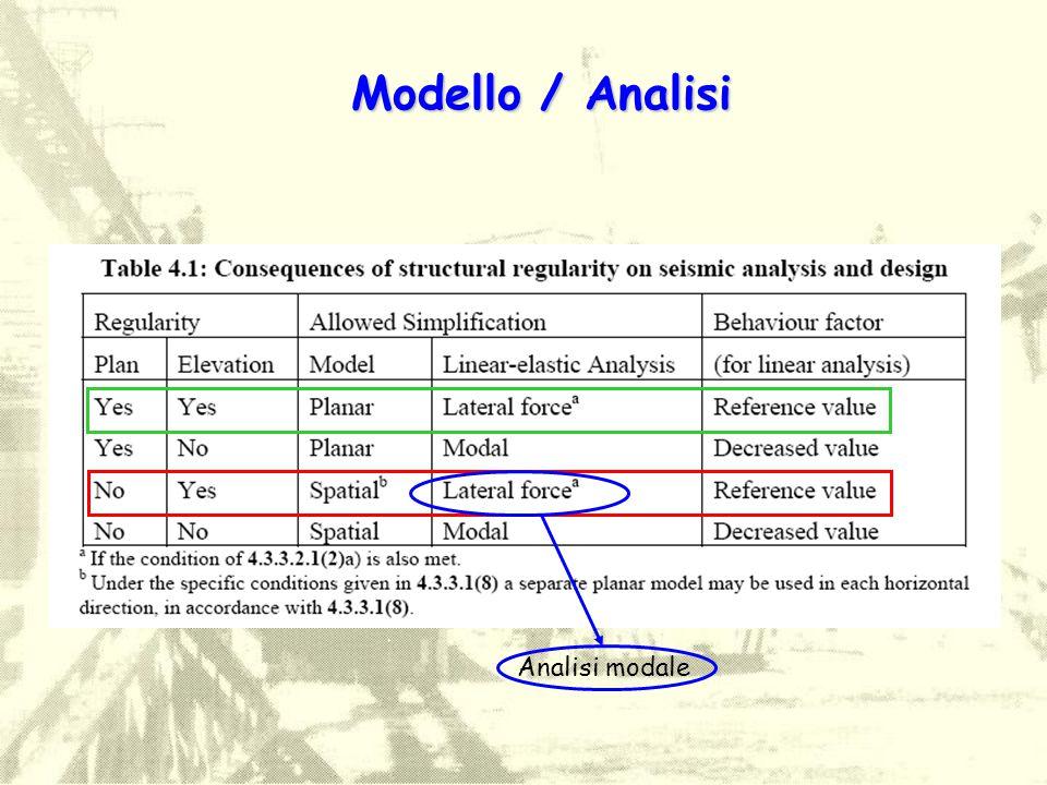 Modello / Analisi Analisi modale