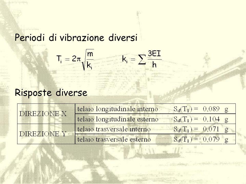Periodi di vibrazione diversi