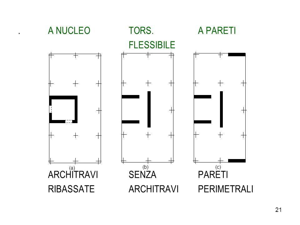 ARCHITRAVI SENZA PARETI RIBASSATE ARCHITRAVI PERIMETRALI