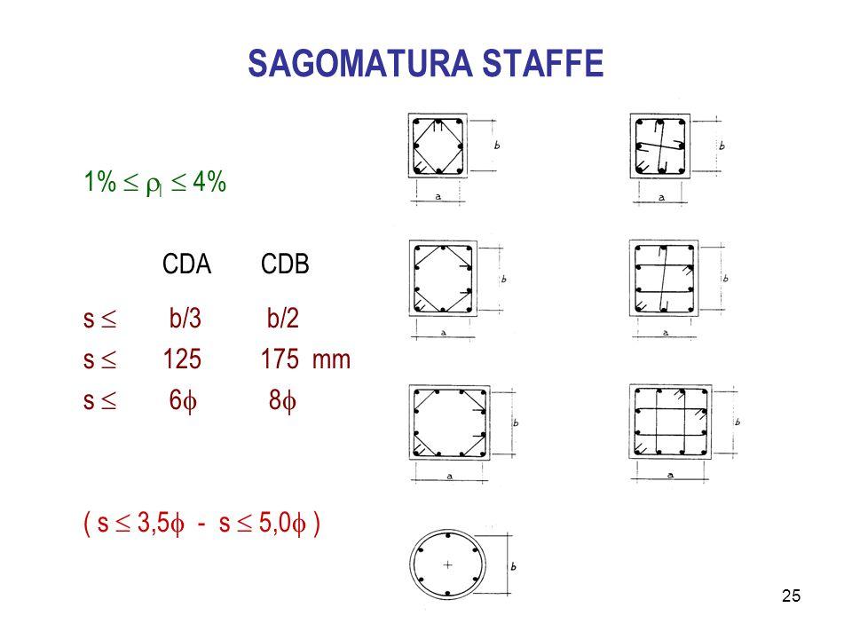 SAGOMATURA STAFFE 1%  l  4% CDA CDB s  b/3 b/2 s  125 175 mm