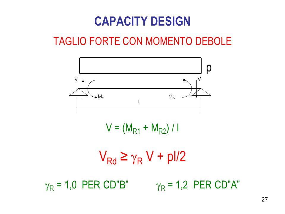 VRd ≥ R V + pl/2 CAPACITY DESIGN p TAGLIO FORTE CON MOMENTO DEBOLE