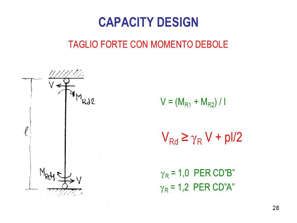 TAGLIO FORTE CON MOMENTO DEBOLE
