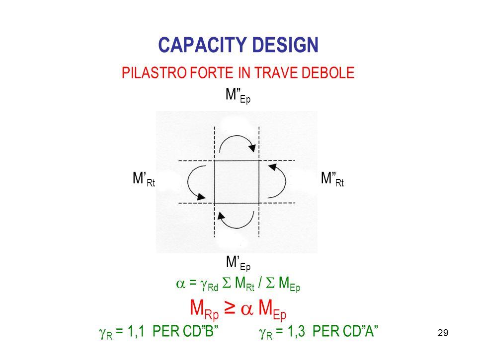 CAPACITY DESIGN MRp ≥  MEp PILASTRO FORTE IN TRAVE DEBOLE M Ep
