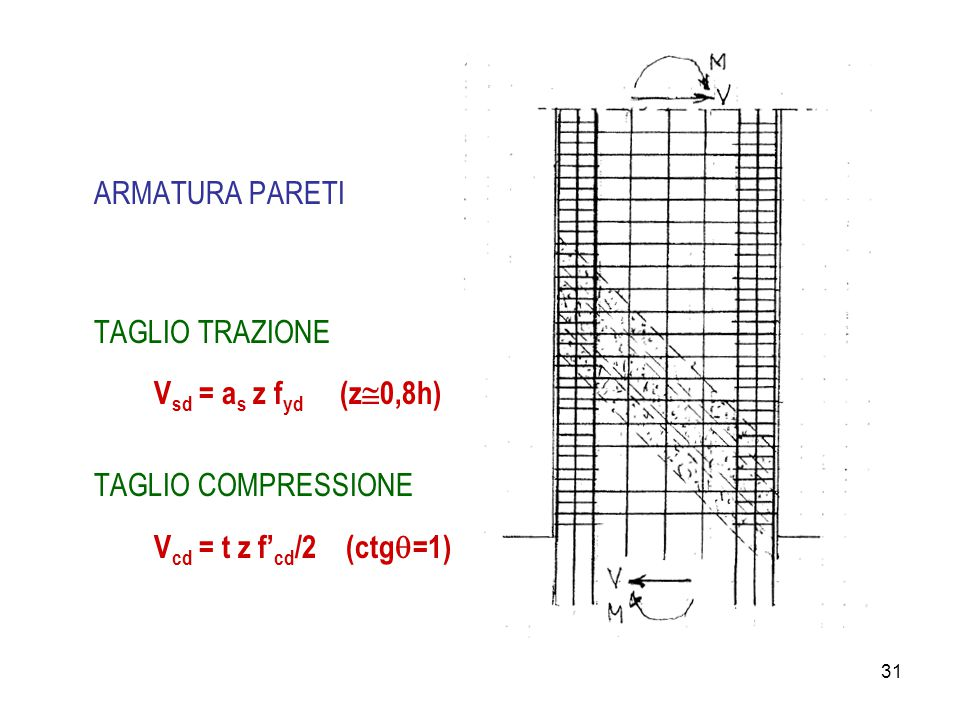 ARMATURA PARETI TAGLIO TRAZIONE. Vsd = as z fyd (z0,8h) TAGLIO COMPRESSIONE.
